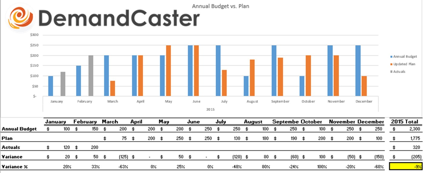 free s op excel template series budget vs plan demandcaster