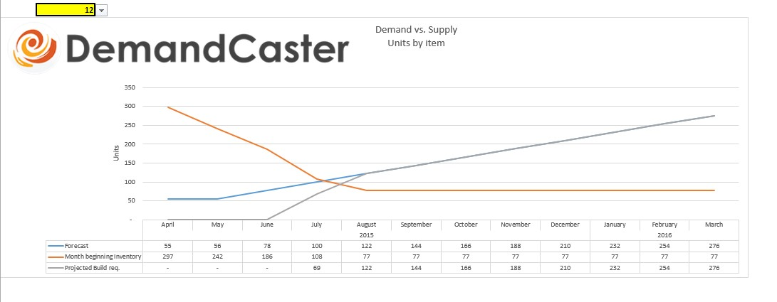 Free s amp op excel template series demand vs supply demandcaster
